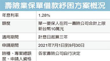 保單借款紓困 年息僅1.28%