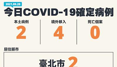 台北市新增2本土案例 20多歲女足跡遍布雙北、彰化、台南、高雄