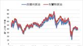 《油價》庫存以及產量增長 NYMEX原油大跌5.5%