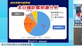 快新聞/侯友宜:北農新增2確診 累計在新北28人染疫