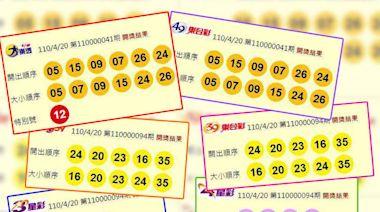4/20 大樂透1注獨得 1億元獎落台北