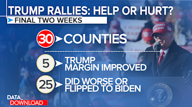 Big Trump rallies didn't correlate to votes