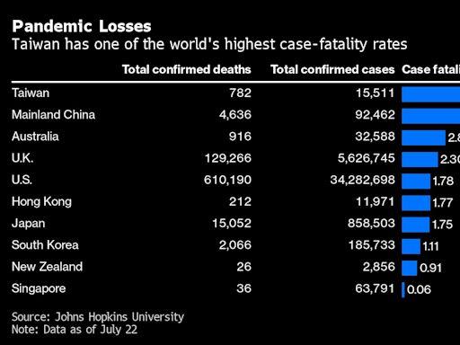 台灣新冠病毒死亡率遠高於星港 掉以輕心是疫情異常致命的元凶