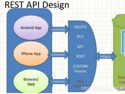 走進Java接口測試之理解JSON和XML基礎