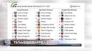 TikTok非遊戲類APP收入全球稱霸