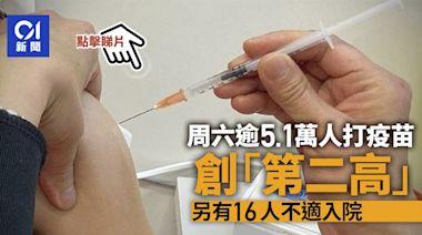 新冠疫苗|單日逾5.1萬人打針創「第二高」 16人不適入院