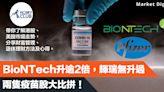 【投資專欄】BioNTech已升超過兩倍,輝瑞基本持平,兩隻疫苗股大比拼!(HK MoneyClub)