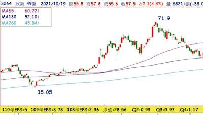 電子股重回主流 封測股P/E低