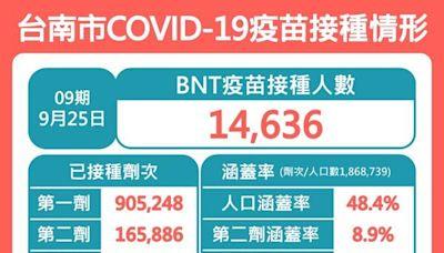 台南校園BNT疫苗接種 27日施打南藝大高中部180位學生