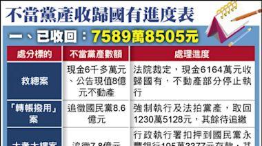 討黨產成功 最大一筆入帳 救總6164萬現金收歸國有