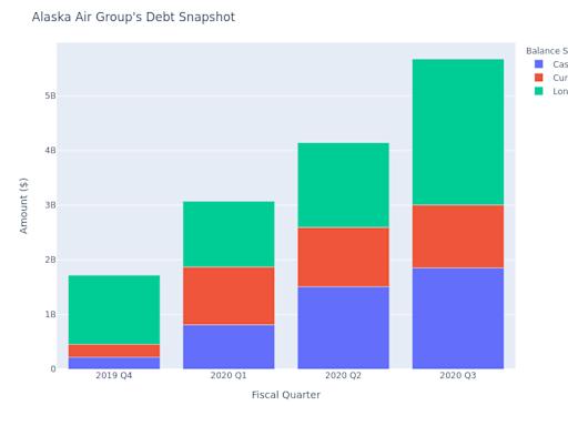 Alaska Air Group's Debt Insights