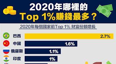 【從數據認識經濟】2020年哪裡的Top 1%賺錢最多?