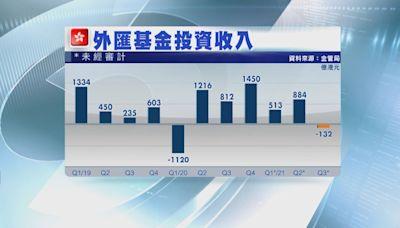 【市場大調整】外匯基金上季轉蝕132億 港股輸263億