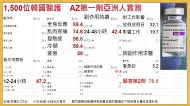 全台300萬人打AZ 醫分享亞洲人常見副作用,近2成打後影響工作