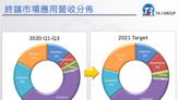 大毅Q3營收可望續創次高,全年改寫新高可期-MoneyDJ理財網