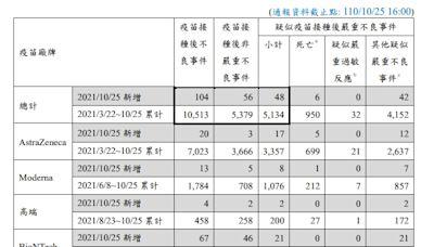 武漢肺炎》疫苗嚴重不良事件通報新增48例!莊人祥:死亡新增6例