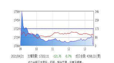 台股爆漲爆跌重挫121點 黃天牧提醒注意風險變數