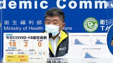 28日本土新增18例!第二劑莫德納疫苗開放預約,僅開放一至三類、孕婦施打
