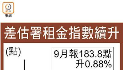租金7連揚 大單位升3.7%
