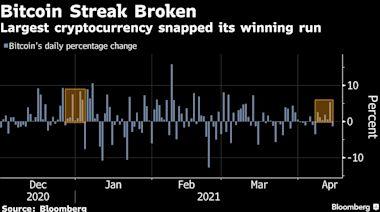 比特幣自天價回落 受到Coinbase上市開高走低的拖累