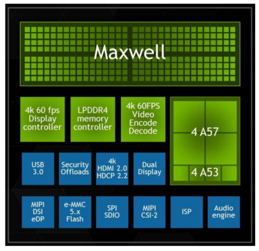 Nvidia's current Tegra X1 Chip Map