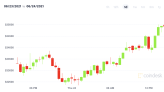 Market Wrap: Bitcoin in Recovery Mode Ahead of Options Expiry