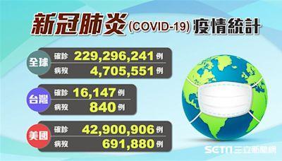 不斷更新/全球近2.3億染新冠肺炎!台灣將開打BNT