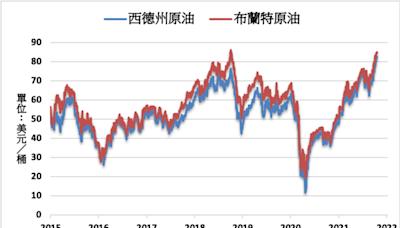 油價上漲帶動 下游石油產業自由現金流量大幅提高