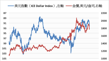 《貴金屬》避險需求降低 COMEX黃金期貨下跌0.3%