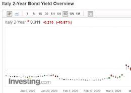 跟進Fed無限QE!歐洲央行宣布取消購債上限