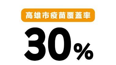 陳其邁宣布 高雄疫苗覆蓋率達30%