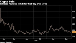 China Puts Coinbase's Direct Listing Levels Further Away