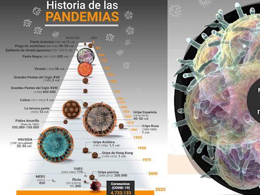 De la peste negra al coronavirus: cuáles fueron las 20 pandemias más letales de la historia