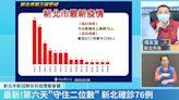 快新聞/新北+76例「累計5999例」 一張圖看各區分布