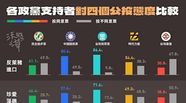分析828公投最新民調! 沃草圖文比較各黨支持者態度