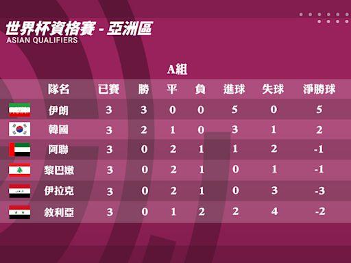 2022卡達世界盃亞洲區資格賽積分賽程表