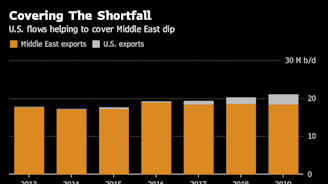 Oil Tanker Owners Find Solace in Shale as OPEC Readies Cuts