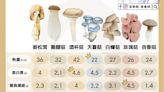 中秋烤肉營養吃起來!營養師:一圖掌握27款熱量低、營養高的蕈菇類   生活   新頭殼 Newtalk