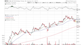 Marvell Technology Reports Wednesday, Here's My Trade Idea
