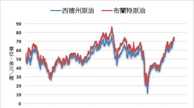 《油價》庫存創逾一年新低 NYMEX原油上漲0.3%