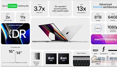 MacBook Pro 14 吋與 16 吋正式發表!搭載 M1 Pro 與 M1 Max,效能不僅最強、續航力也大幅提升
