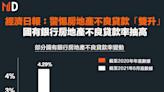 【房貸風險】經濟日報:警惕房地產不良貸款「雙升」,國有銀行房地產不良貸款率抽高