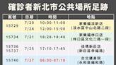 快訊/新北更新確診足跡 這天到「台北健身院」40分鐘