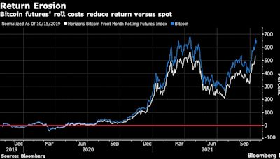 Bitcoin FOMO Fuels ETF Frenzy. Retail May Still Miss Out