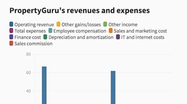 受到疫情影響!新加坡線上房地產網站PropertyGuru的收入與估值首次下降