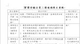 實價登錄法案三讀通過 內政部:將嚇阻預售屋交易炒作