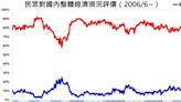 台灣經濟現況好嗎?美麗島電子報民調:只有33.9%民眾認同