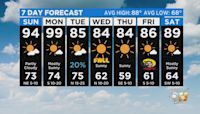 Cooler Weather Ahead For North Texas This Upcoming Week!