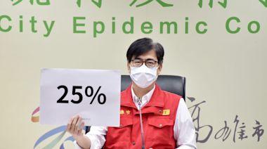 25%疫苗覆蓋率高雄提前達標 陳其邁不混打國產疫苗 | 要聞 | NOWnews今日新聞