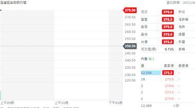 台股越過17200點收漲54.3點 高端疫苗拉第3根漲停
